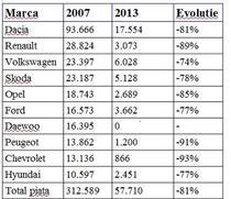 Marcile de volum si evolutia 2007-2013