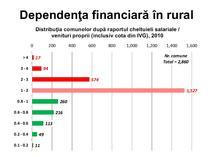 Dependenta financiara a comunelor din Romania
