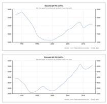 Comparatie PIB per cap de locuitor Romania vs Ucraina 1987-2013