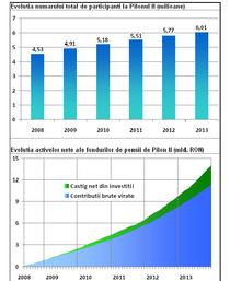 Pilonul II de pensii in 2013
