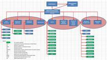 Noua schema institutionala pentru fondurile UE 2014-2020