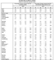 Cresterea economica - Eurostat