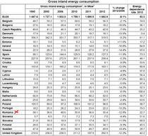 Consumul de energie in UE 2012