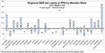 Topul PIB-urilor pe cap de locuitor ca putere de cumparare, in UE