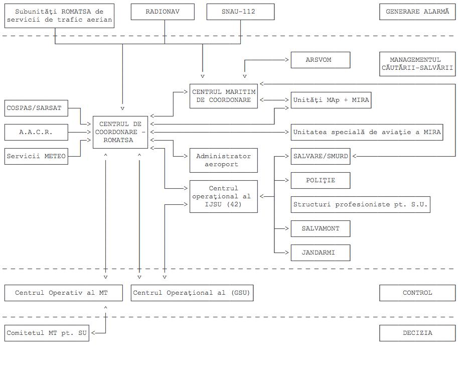 Harta responsabilitatilor in caz de accident aviatic