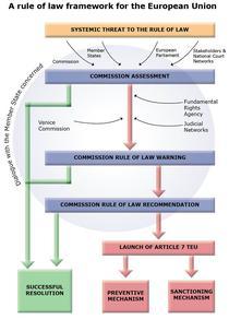 Schema institutionala pentru statul de drept