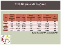 Piata asigurarilor in 2013