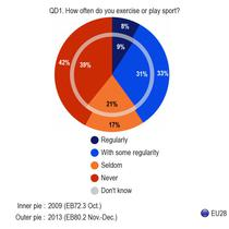 sondaj: cat de des faceti sport