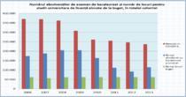 Numarul absolventilor de BAC si locurile la facultate