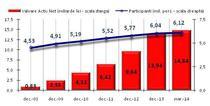 Valoarea activelor din pilonul II, 31 martie 2014
