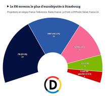 Alegeri europene Franta, estimari rezultate