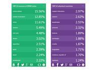 Top 10 surse de spam si top 10 tari atacate