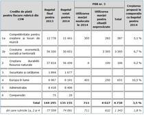 Suplimentarea de buget propusa de CE