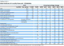 Romania-Prognoza de primavara 2014