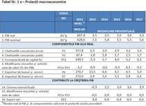 Proiectiile macroeconomice ale Guvernului