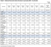 Situatia incasarilor si platilor Romaniei in UE (Click pentru a mari)