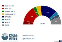Grafic PollWatch2014 7 mai