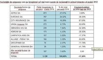 Topul firmelor de asigurari cu cele mai multe reclamatii, primul trimestru din 2014