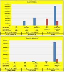 Absorbtia Fondurilor Europene la CNADNR