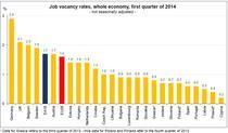 Ratele locurilor de munca vacante in UE