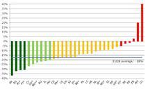 Evolutia numarului de decese pe sosele intre 2010 si 2013