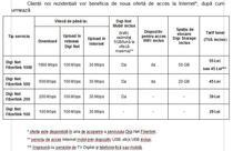 Noua oferta de internet RCS&RDS