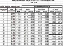 Preturi medii la grau, in anul 2014