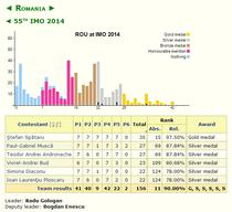Rezultatele Romaniei la Internationala ed Matematica 2014