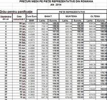 Preturi medii la graul de panificatie, pe pietele reprezentative din Romania