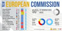 Nominalizari comisari europeni, 28 iulie