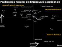 IPSOS - Pozitionarea marcilor pe dimensiuni executionale