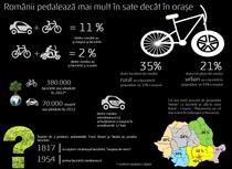 Biciclete vs masini