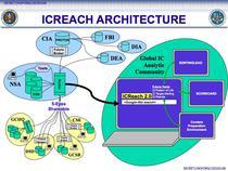 ICEReach, schema de functionare
