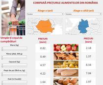 Comparativ - cat costa alimentele in functie de tara si de salariu minim