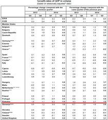 Romania in recesiune-Eurostat