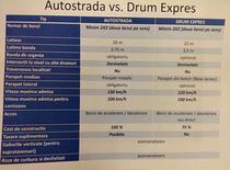 Comparatia Drum Expres si Autostrada - document oficial din MPGT