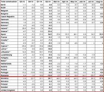 Evolutia constructiilor in UE, martie-august 2014-2013