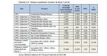 Costurile estimative pentru autostrazi