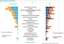 Ingrijorarile consumatorilor in Romania vs. UE