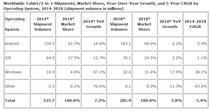 Livrarile de tablete si hibride intre 2014 si 2018 (estimari IDC)