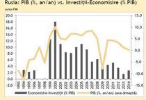 PIB si investitii-Rusia