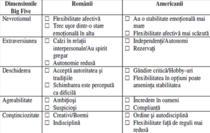 Pattern-uri posibile ale profilului psihologic de suprafata la romani, in comparatie cu americanii