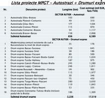 Costurile estimate in MPGT pt diverse autostrazi si drumuri expres
