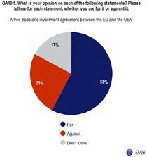 Perceptia europenilor fata de TTIP - Eurobarometru