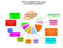 structura cheltuielilor de consum