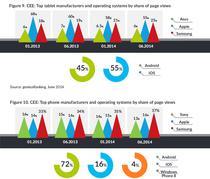 Tabletele si smartphone-urile in 18 tari din regiune