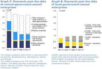 Situatia platilor trecute de scadenta ale companiilor de stat, pe anul 2013