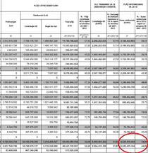Absorbtie zero pe ianuarie 2015 la fondurile structurale
