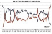 Maxim istoric: 4 din 5 rusi au o parere negativa despre SUA