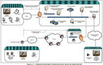 Arhitectura sistemului IT